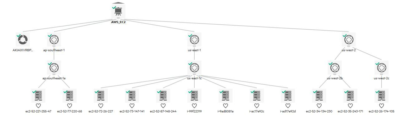 OMi Topview shows the discovered topology of AWS EC2 infrastructure
