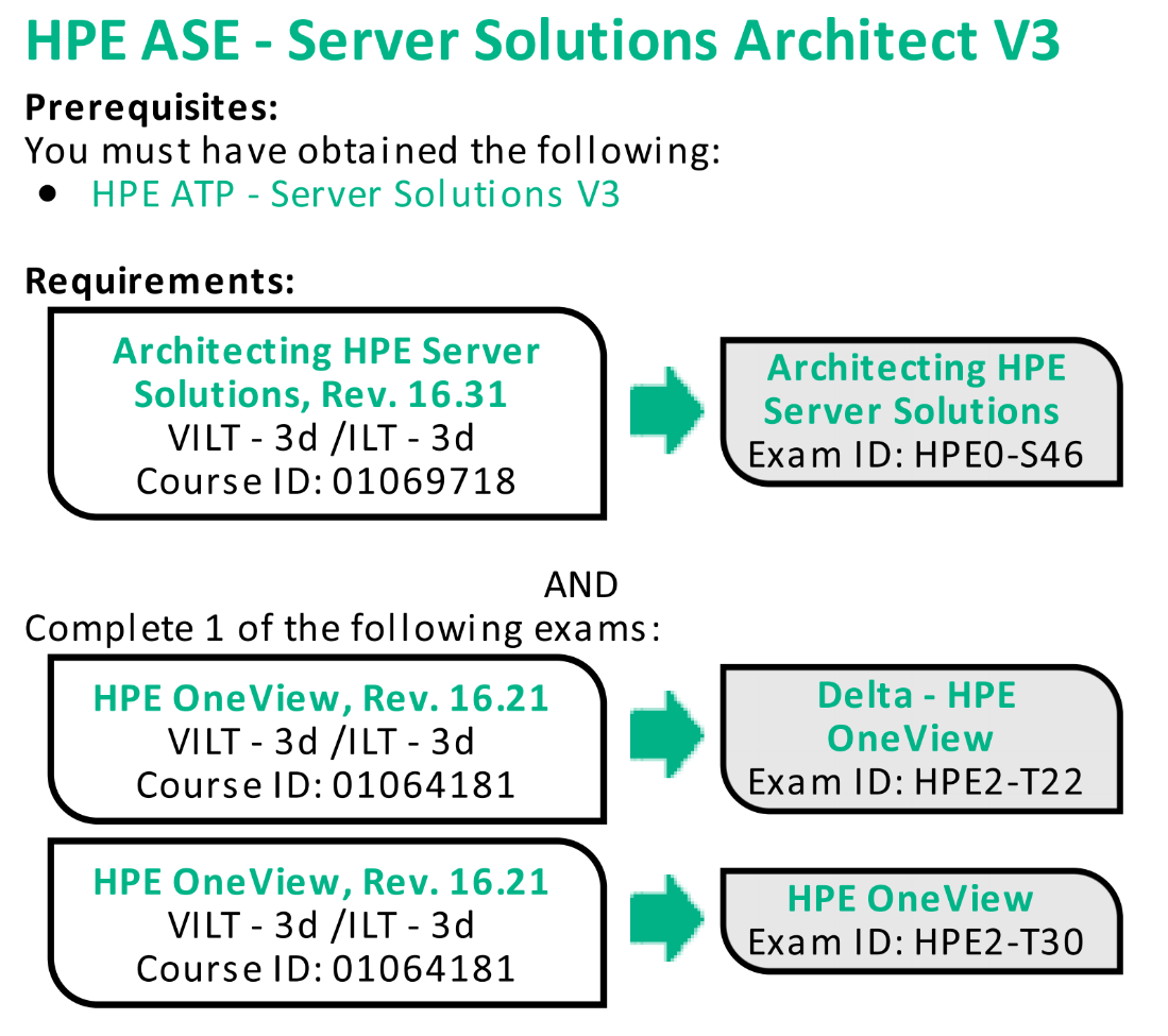 Introducing The New Hpe Ase Server Solutions Architect V3
