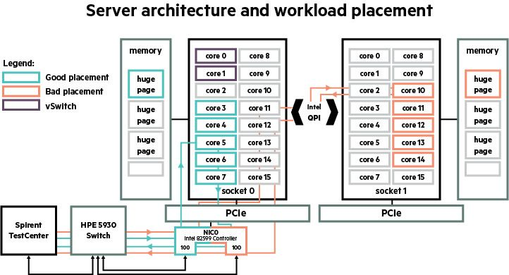 HPE_NFV_Block_Openstack_Diagram_redesign_v02.jpg