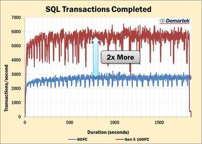 Demartek_HPE_3PAR_8450_16GFC_SQL_trans.jpg