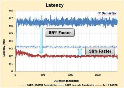 Demartek_HPE_3PAR_8450_16GFC_Latency_with_non-sat_baseline.jpg