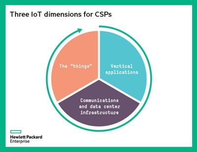 3 IoT Dimensions for CSPs