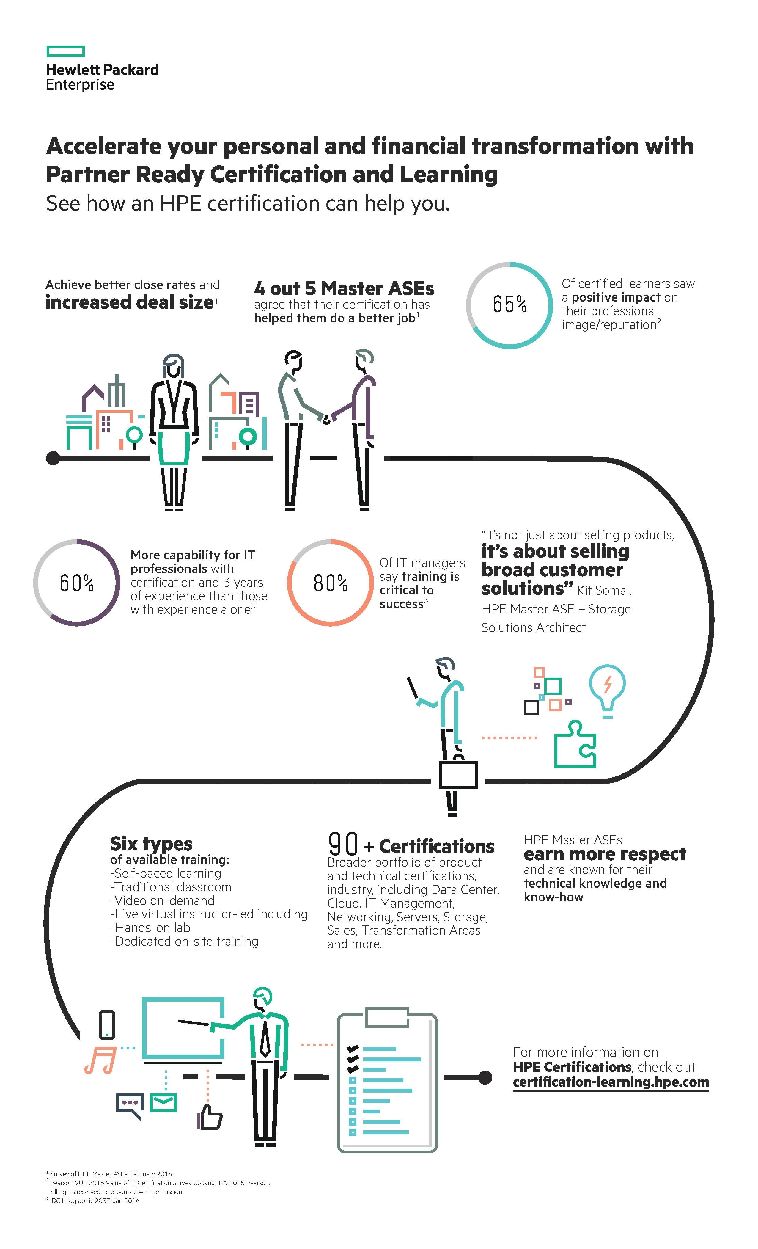 HPE Certification and Learning infographic.jpg