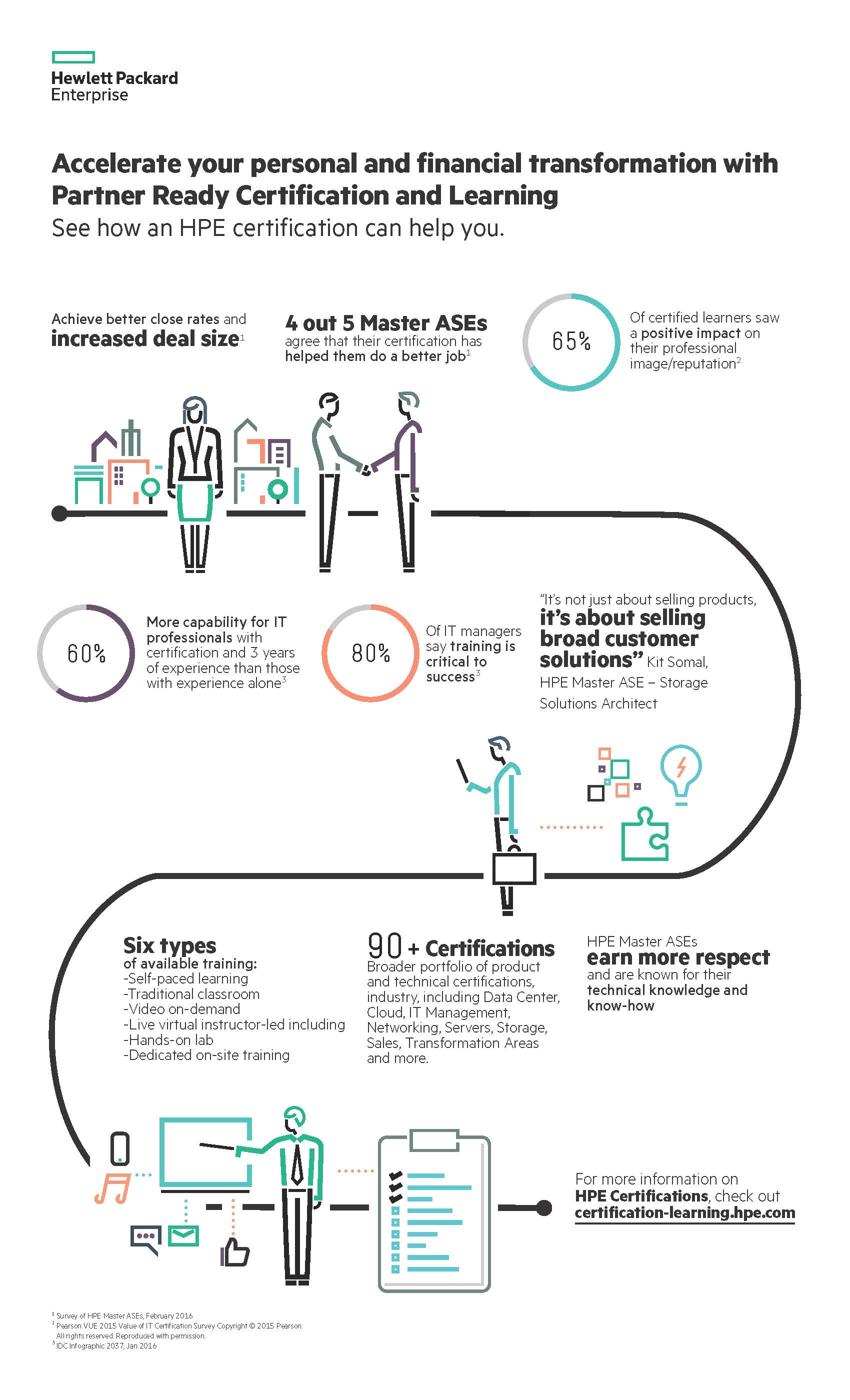 See How An Hpe Certification Can Help You Infographic Hewlett