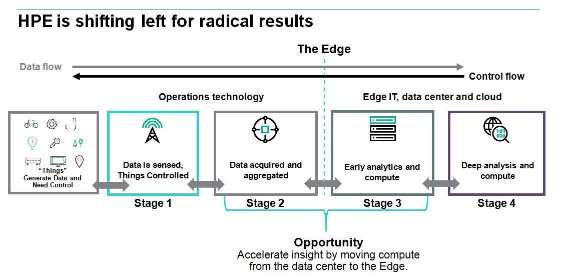 5 challenges of Industrial IoT: Edge computing to