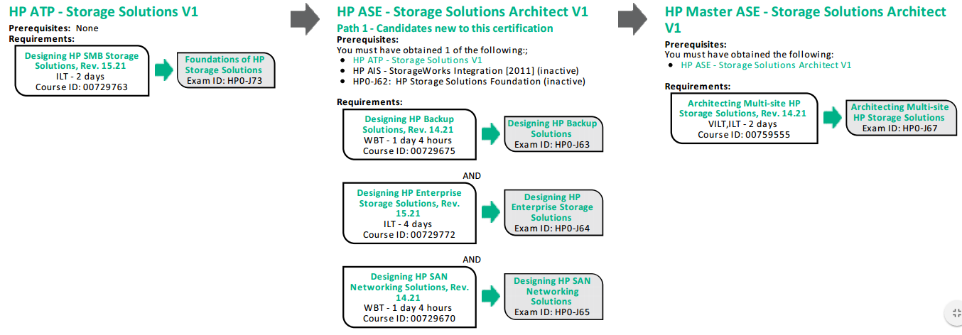 Hpe Server Certifications Portfolio Deep Dive Hewlett Packard