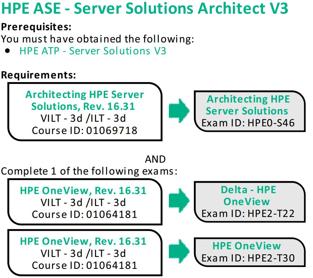 Hpe Server Certifications Portfolio Deep Dive Hewlett Packard