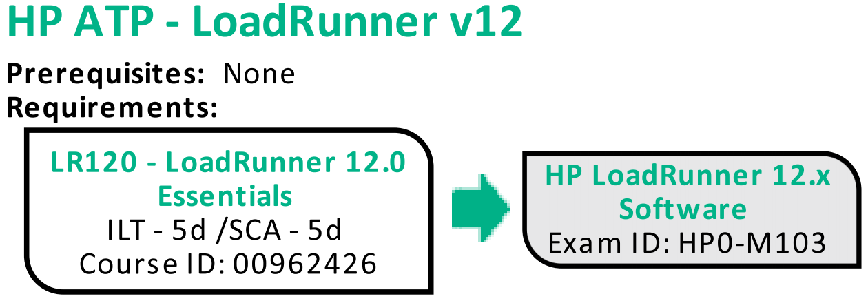 HP ATP - LoadRunner v12 Certification Deep Dive - hpeb
