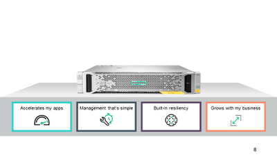 HPE StoreVirtual 3200 Combines High-End Features with SMB Simplicity and Economics