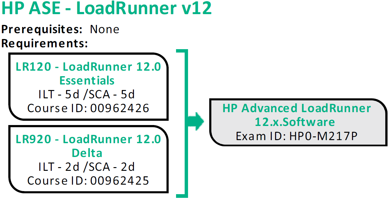 Hp Ase Loadrunner V12 Certification Deep Dive Hpeb