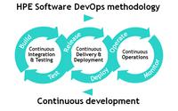 HPE Software DevOps