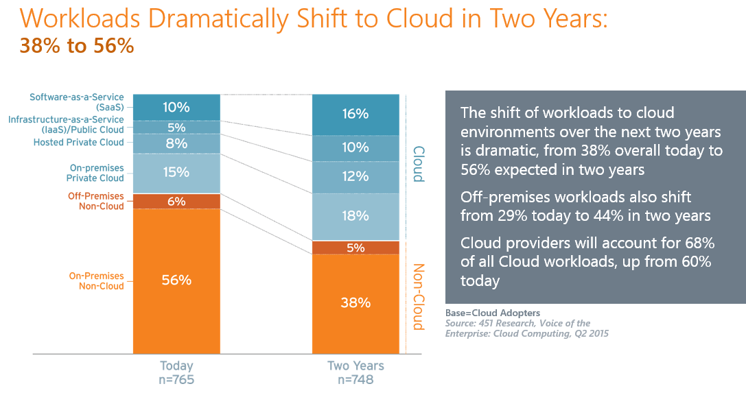 Source: 451 Research, Voice of the Enterprise Cloud Computing