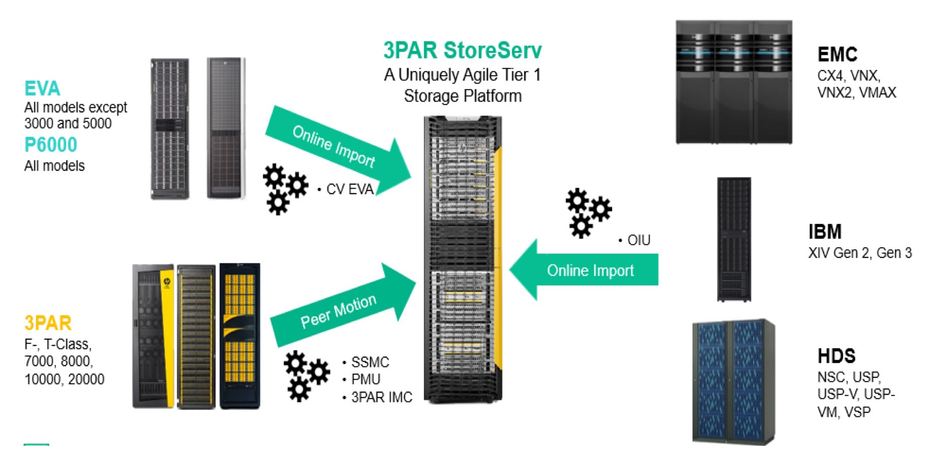 HPE 3PAR Online Import: The Right Choice for Data Migration