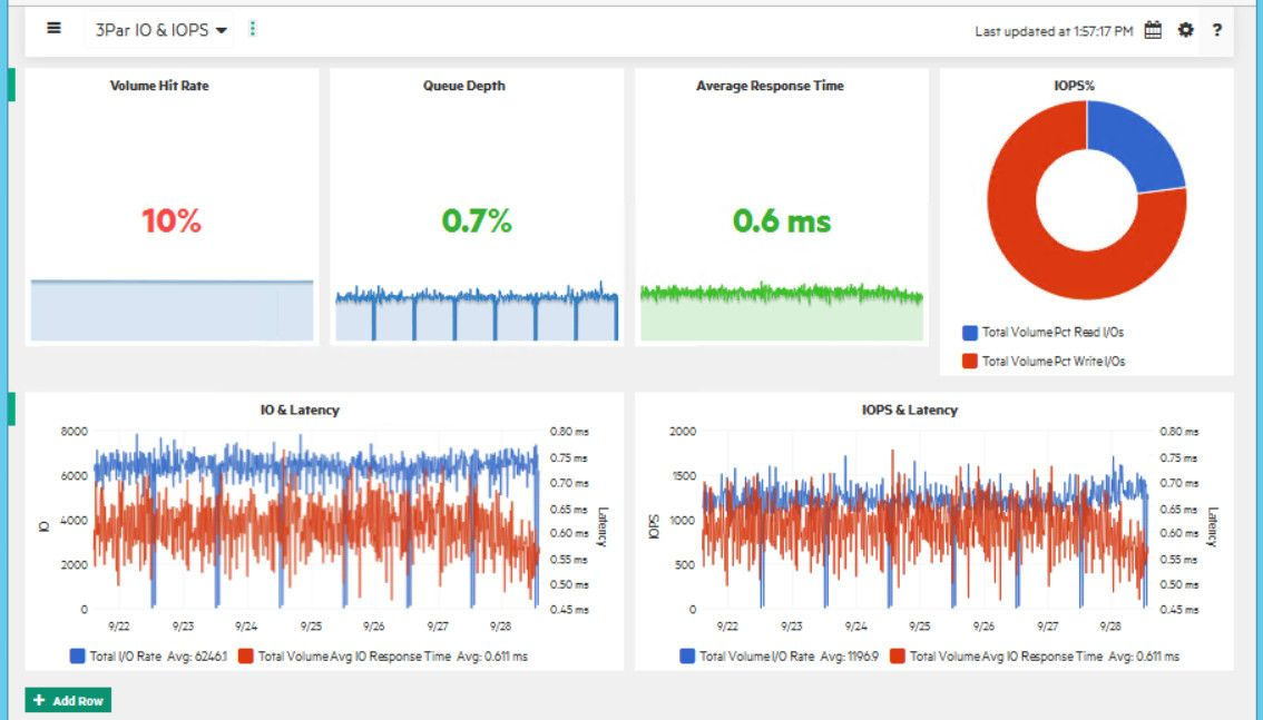 Figure 1 - HPE 3PAR IO and IOPs Performance Workbench dashboard