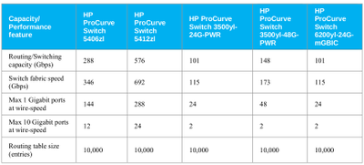 Capacity_and_Performance_features_comparison_of_5400zl_3500yl_and_6200yl_Switch_series.png