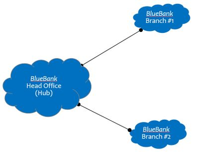 Typical Bank topology