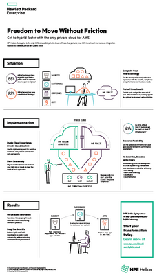 hybrid-cloud-AWS-infographic.PNG