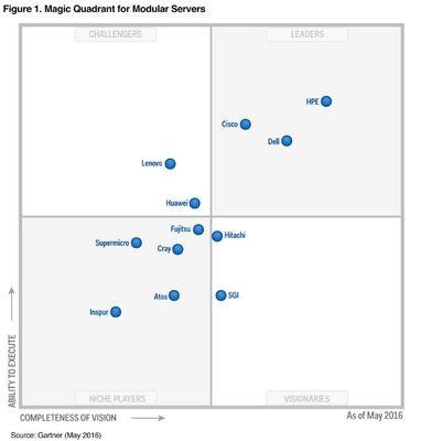 2016 Gartner Magic Quadrant image.JPG