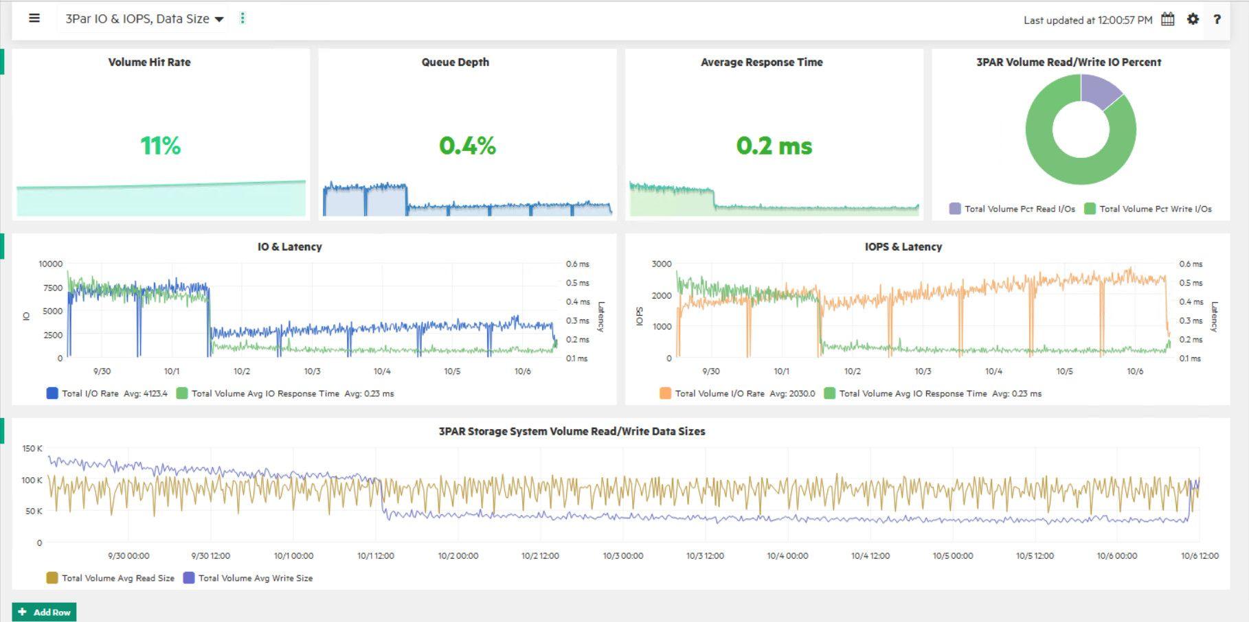 Fig 1: 3PAR IO & IOPS; Data Size Performance Workbench Dashboard