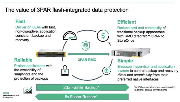 3PAR Flash-Integrated Slide1.jpg