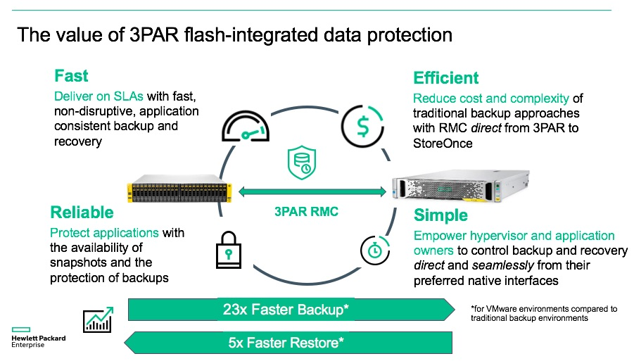 3PAR Flash-Integrated Slide1.jpg