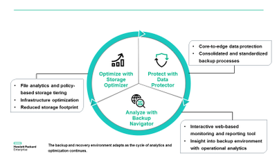HPE Adaptive Backup and Recovery A modern approach to intelligent, adaptable data protection.png
