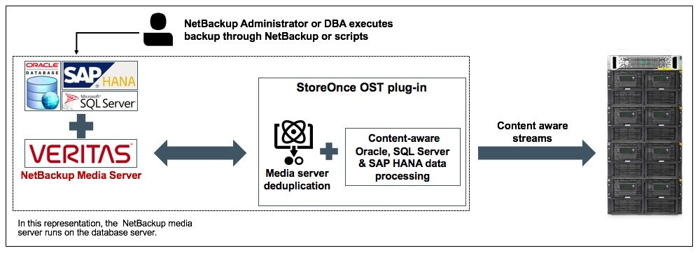 netbackup media server installation steps