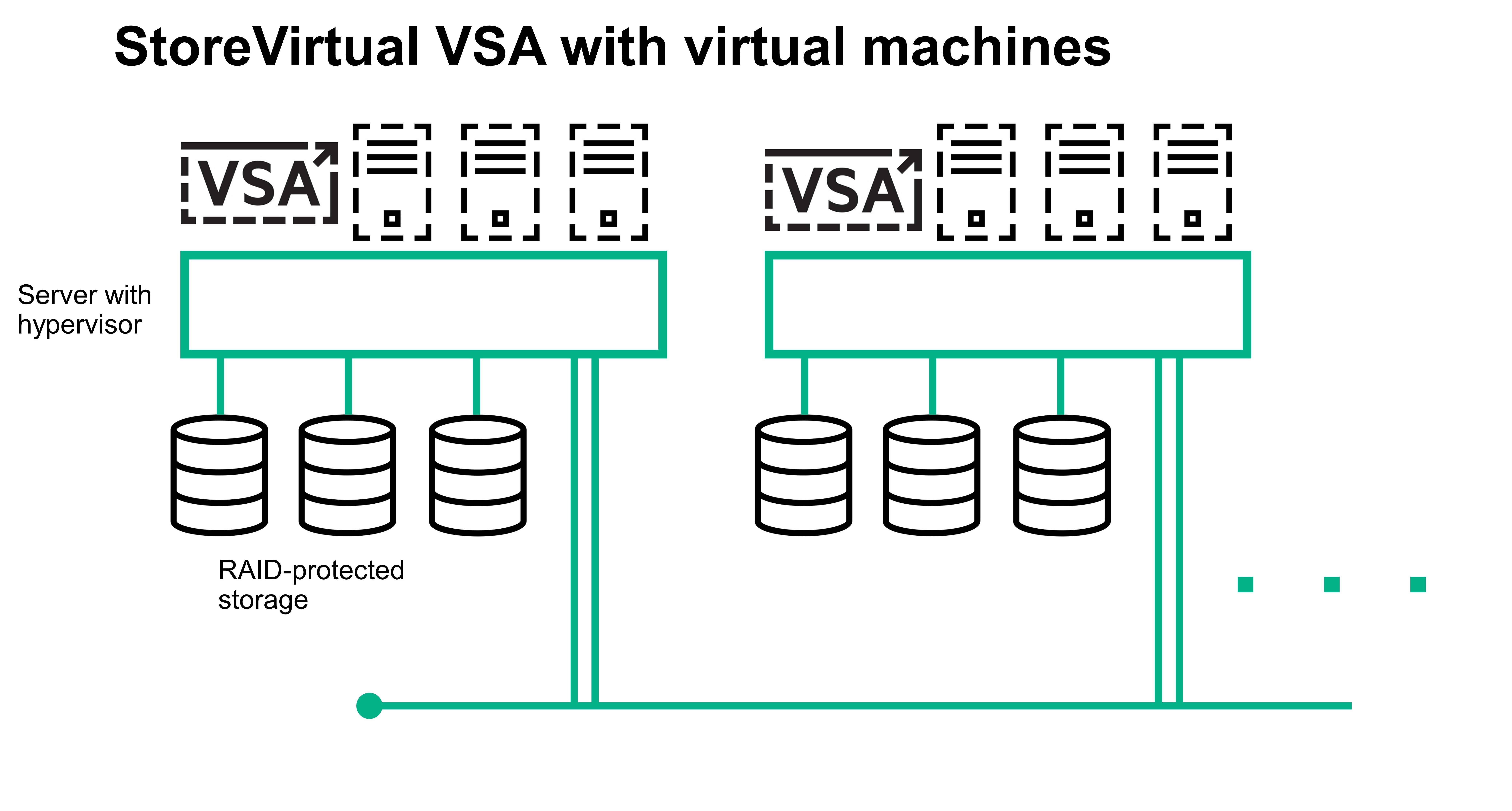 Design and Configure HPE StoreVirtual VSA - hpeb