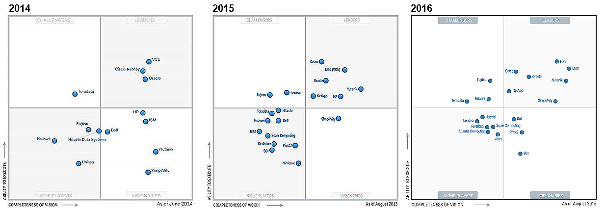 Hpe Advances In The Leaders Quadrant In Gartner Magic