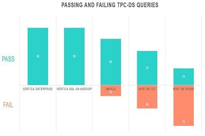 Passing and failing TPC-DS Queries teaser.jpg