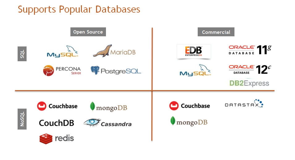 Comparing Aws And Openstack Database As A Service Hpeb