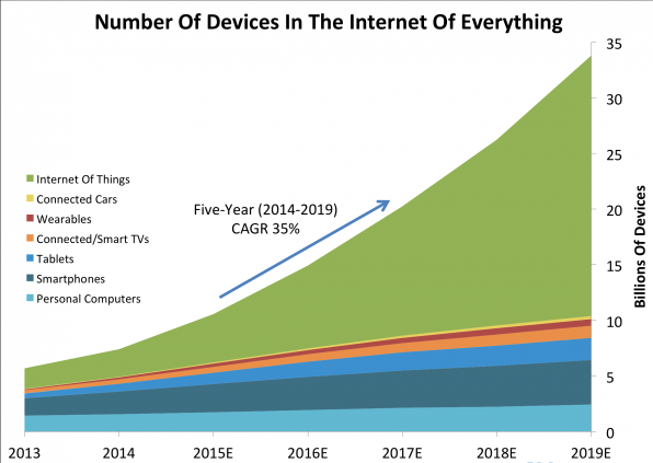 Number of Devices in the Internet of Everything Graphic.png