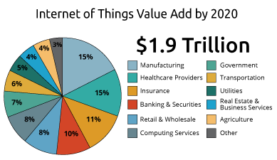 Internet of Things Value Add by 2020 Graphic.png