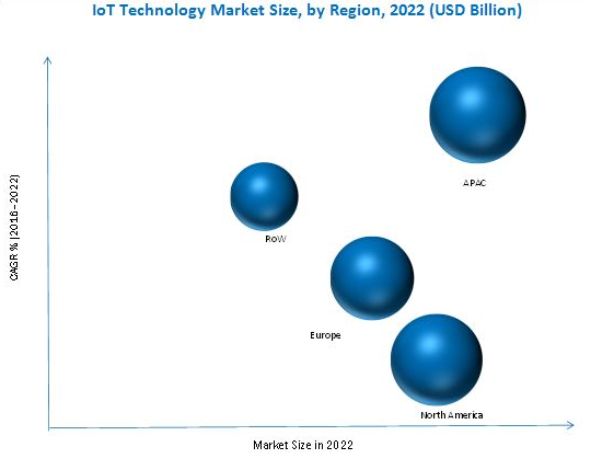 IoT Technology Market Size by Region 2022.png