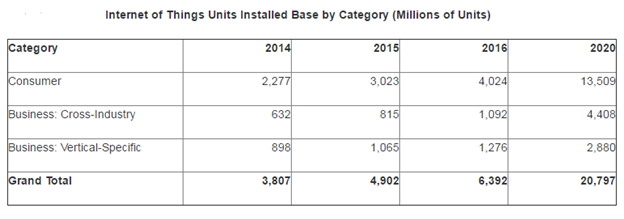 Internet of Things Units Installed Base by Category (Millions of Units).png