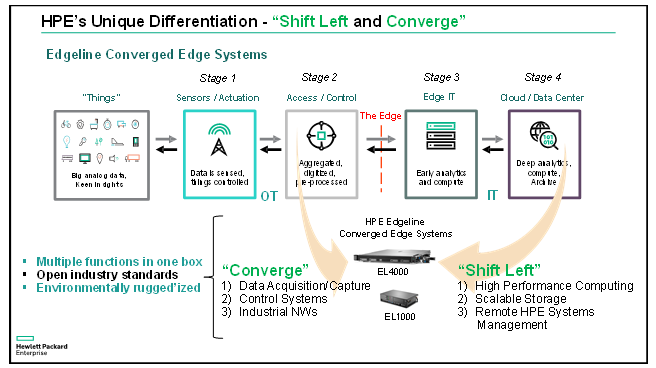 Edgeline_Converged_Edge_Systems._HPE's_Unique_Differentiation.png