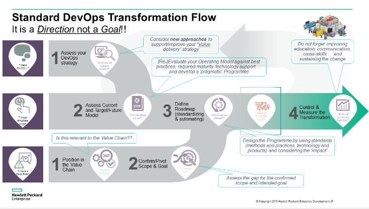 DevOps steps in transformation.PNG
