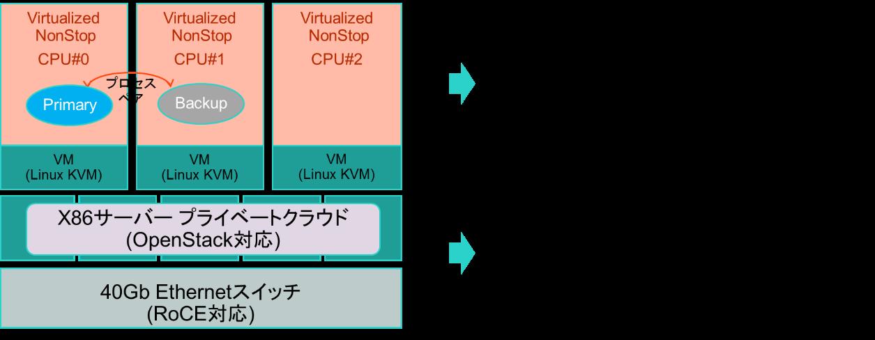 vNonStopのアーキテクチャー