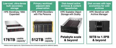 HPE Archival Solutions Address a Wide Range of Scalability Requirements and Price Points