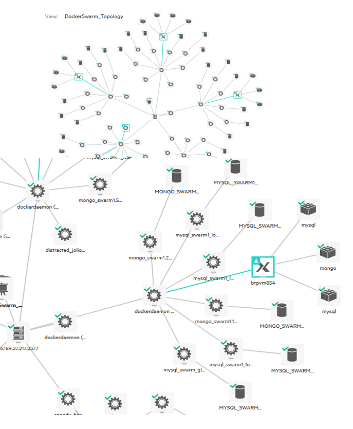 OMi Topview shows discovered topology of Docker Swarm including workload
