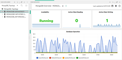 OMi Performance Dashboard shows Mongo DB instance performance