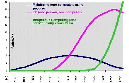 Ubiquitous Computing.jpg