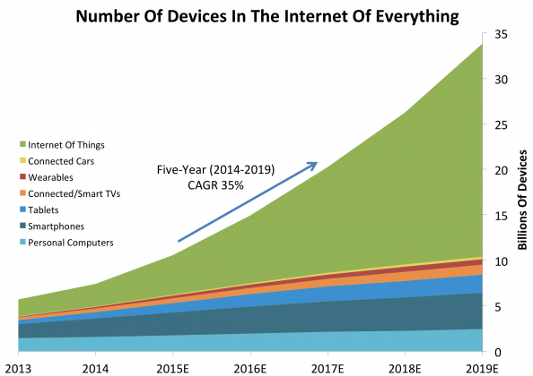 Number of Devices in the Internet of Everything.png