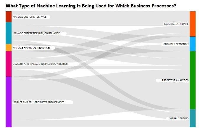 What Type of Machine Learning is Being Used for Which Business Processes.jpg