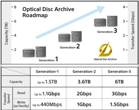optical-disc-archive-roadmap.jpg