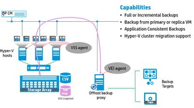 Figure 1 – VSS default backups – over the LAN
