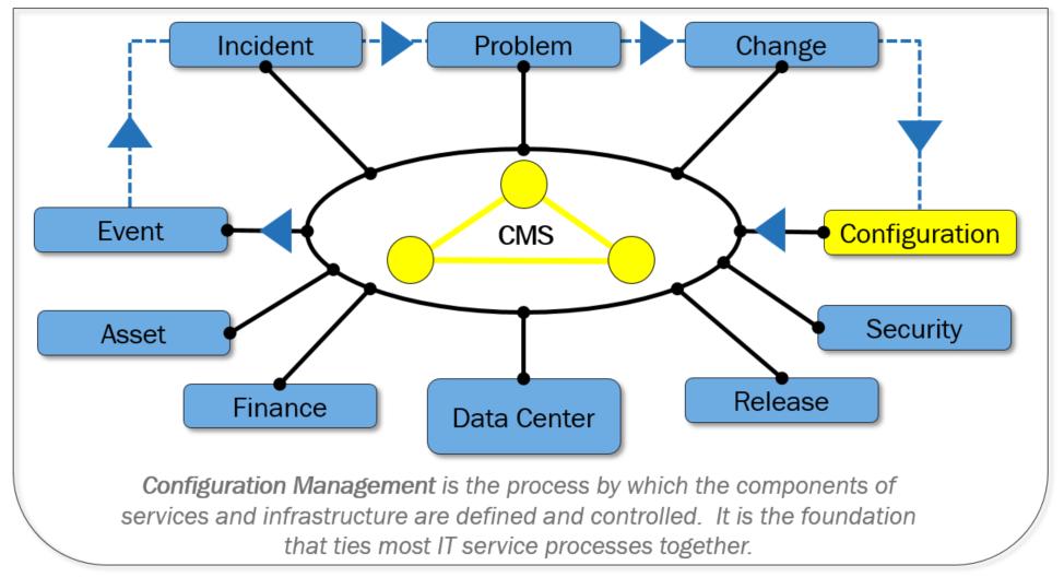 Configuration Management.png