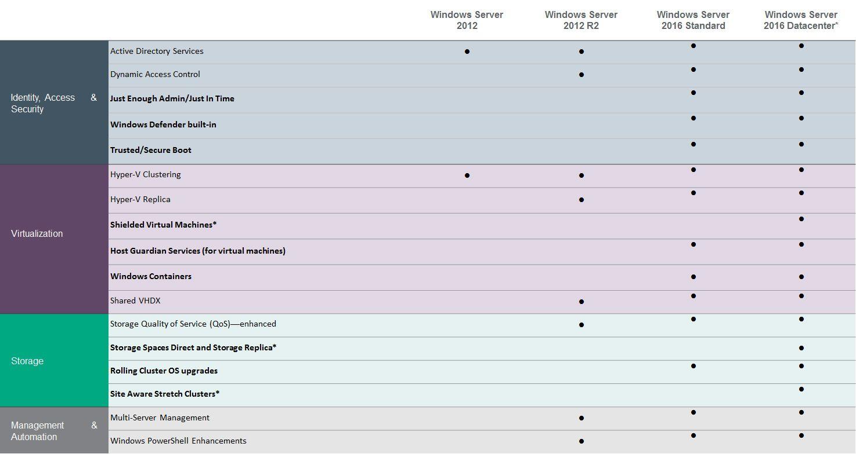 WS2012- WS2012 R2- WS2016 comparison chart.jpg