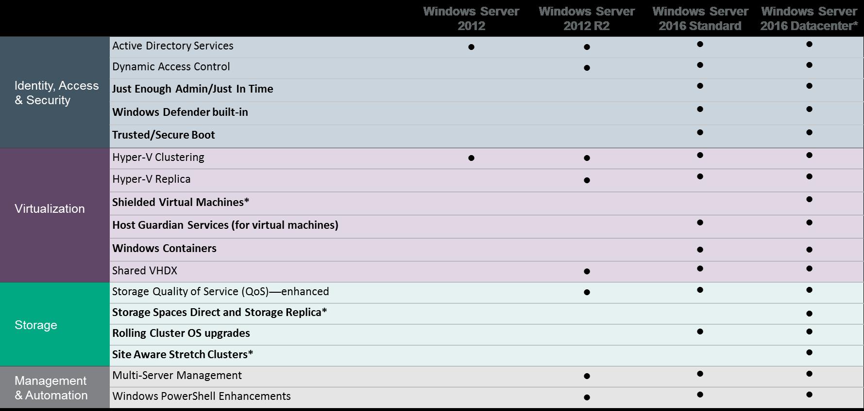 Différentes éditions de Microsoft Windows Server 2016 pour