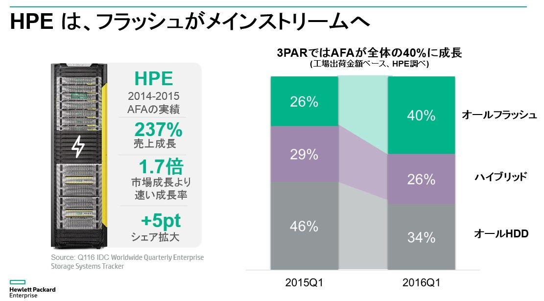 3PAR AFA growth.jpg